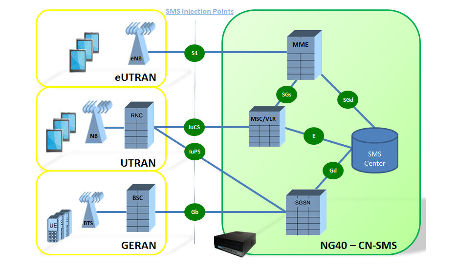 SMS Load Generation